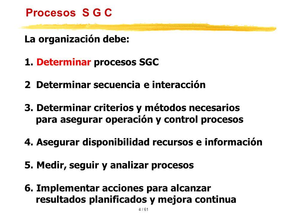 Procesos S G C La organización debe: 1. Determinar procesos SGC