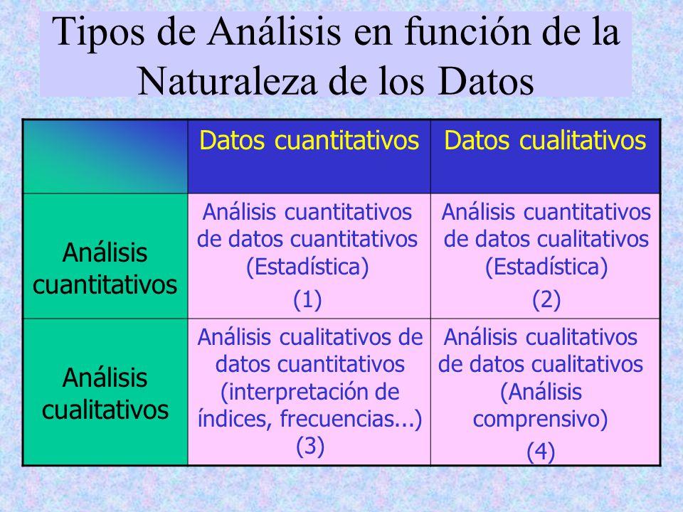 Tipos de Análisis en función de la Naturaleza de los Datos