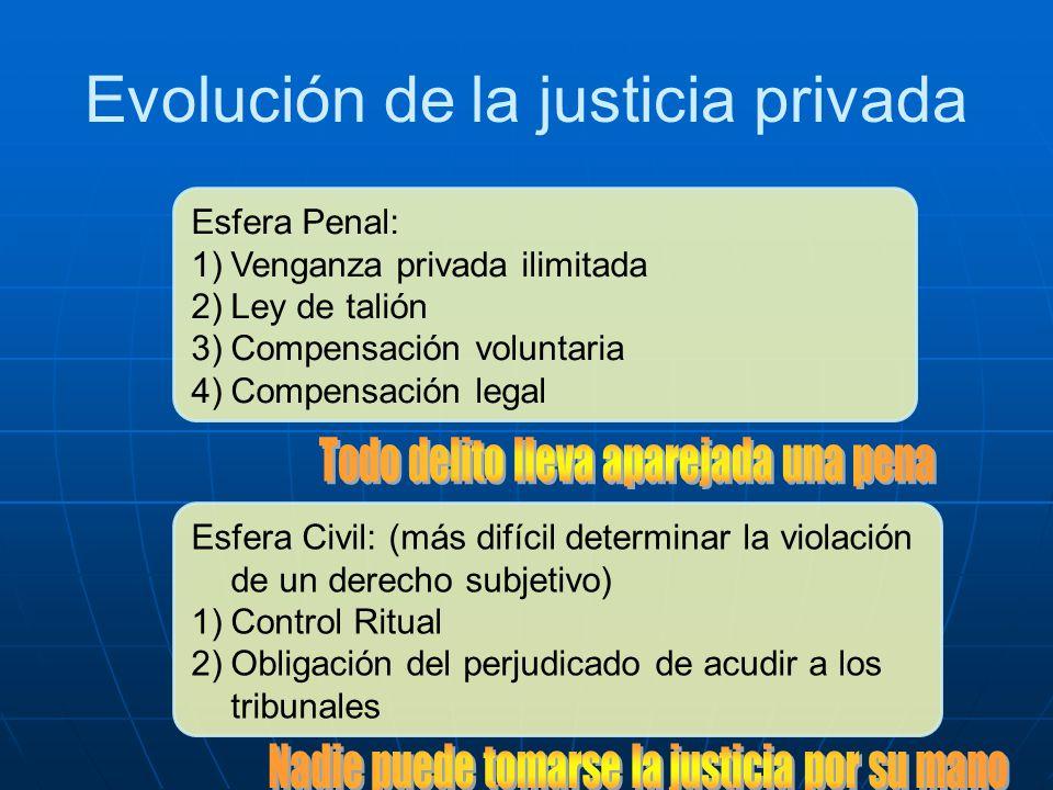 Evolución de la justicia privada