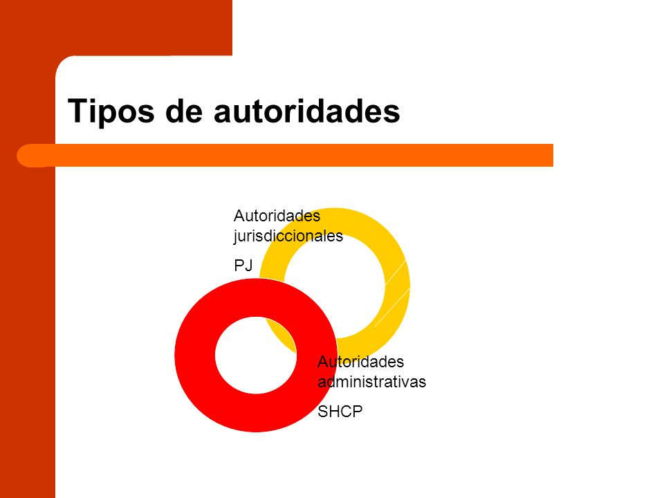 Tipos de autoridades Autoridades jurisdiccionales PJ