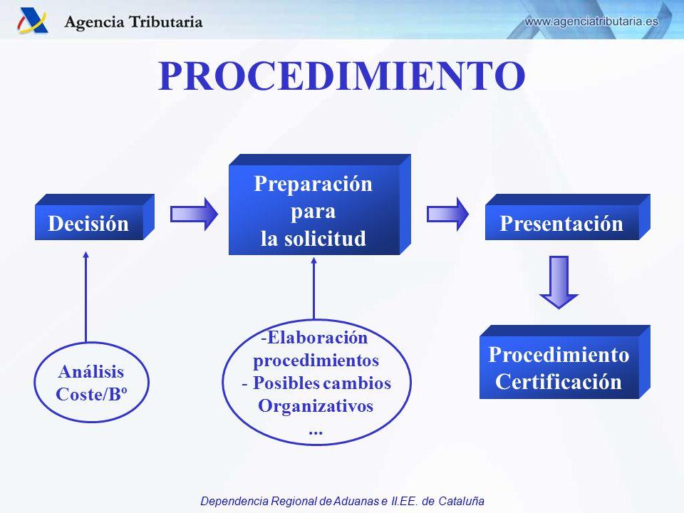 PROCEDIMIENTO Preparación para la solicitud Decisión Presentación