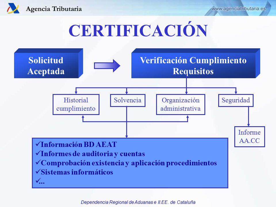 Verificación Cumplimiento Requisitos