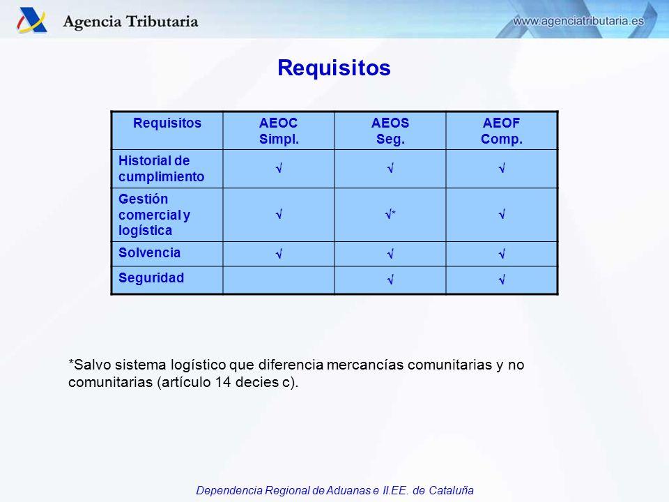 Requisitos Requisitos. AEOC. Simpl. AEOS. Seg. AEOF. Comp. Historial de cumplimiento.  Gestión comercial y logística.