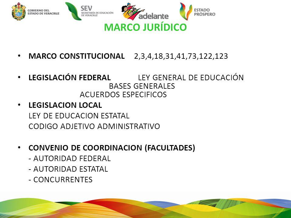 MARCO JURÍDICO MARCO CONSTITUCIONAL 2,3,4,18,31,41,73,122,123