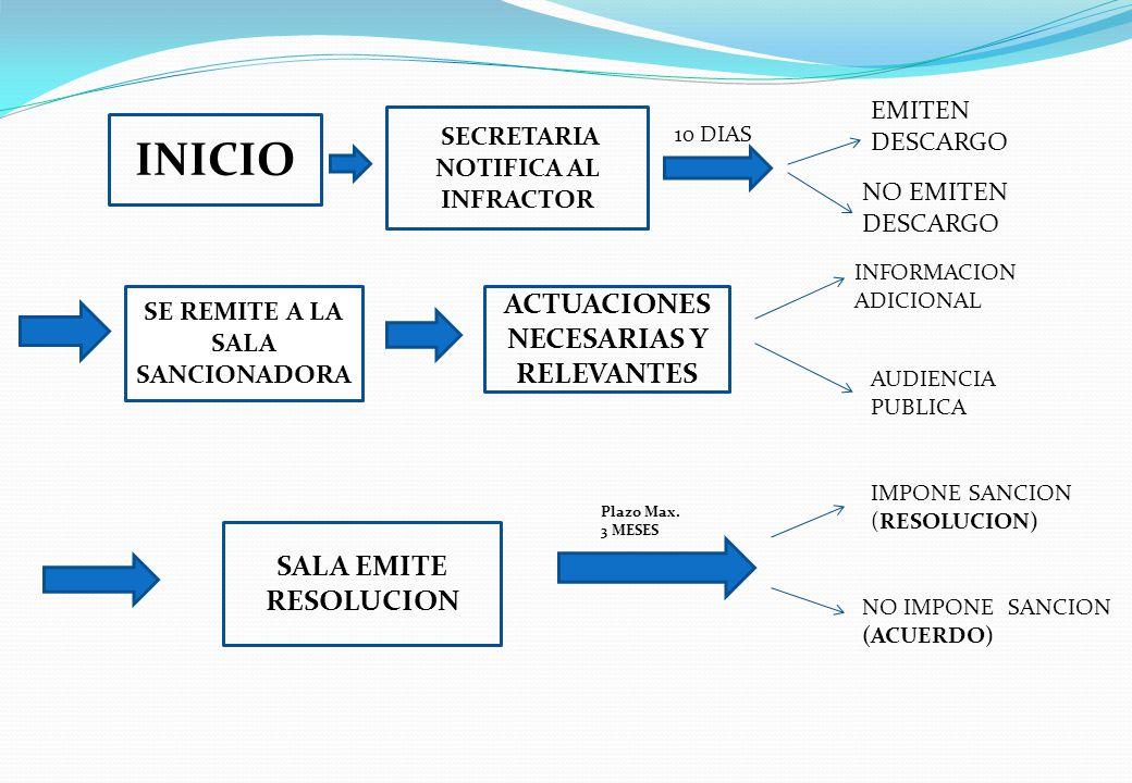 INICIO ACTUACIONES NECESARIAS Y RELEVANTES SALA EMITE RESOLUCION