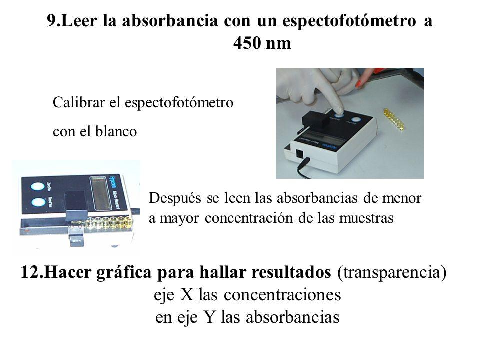 9.Leer la absorbancia con un espectofotómetro a 450 nm