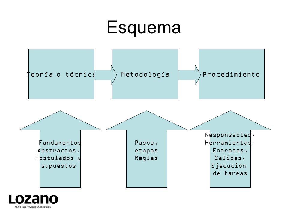 Esquema Teoría o técnica Metodología Procedimiento Fundamentos