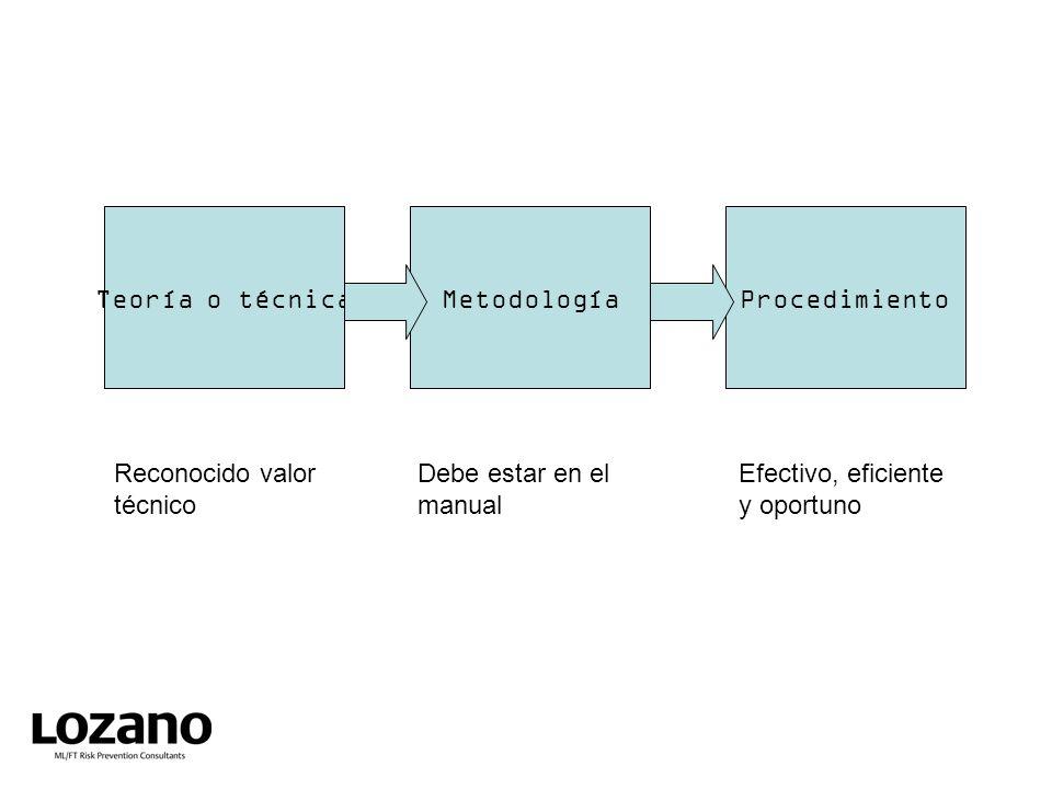 Teoría o técnica Metodología. Procedimiento. Reconocido valor. técnico. Debe estar en el manual.