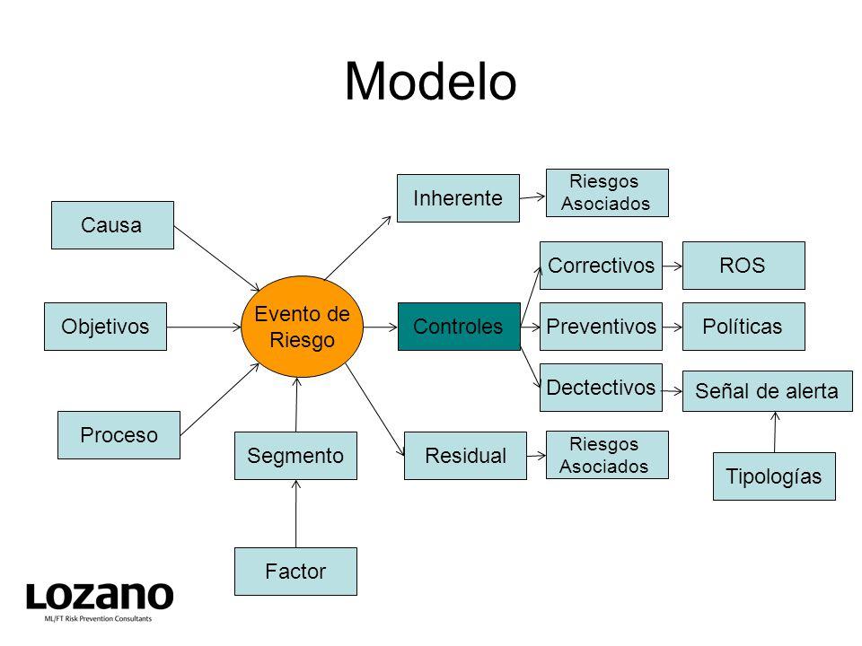 Modelo Inherente Causa Correctivos ROS Evento de Riesgo Objetivos