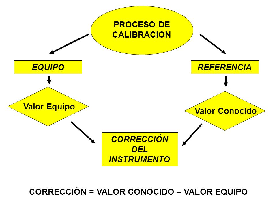 PROCESO DE CALIBRACION