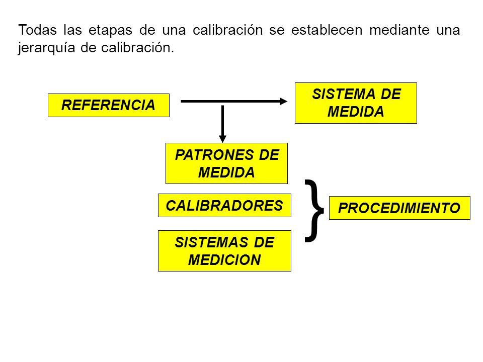 Todas las etapas de una calibración se establecen mediante una jerarquía de calibración.
