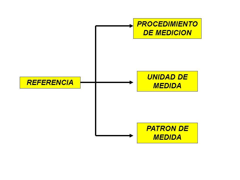 PROCEDIMIENTO DE MEDICION
