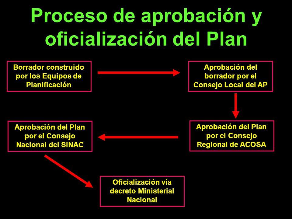 Proceso de aprobación y oficialización del Plan