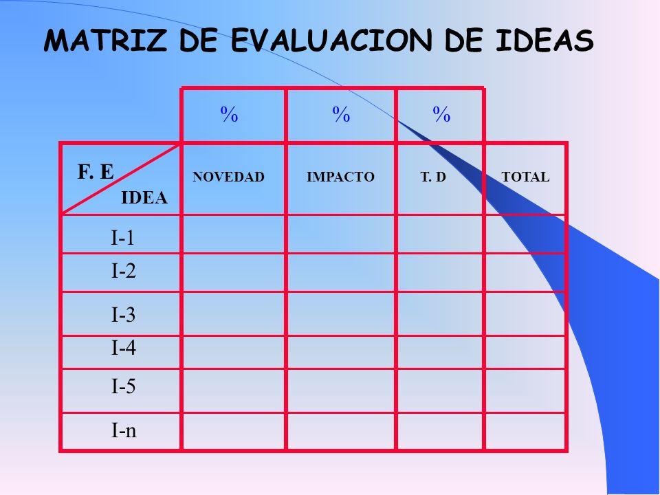 MATRIZ DE EVALUACION DE IDEAS