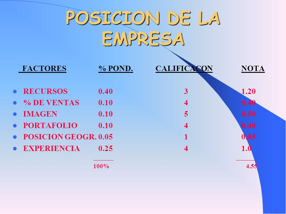 POSICION DE LA EMPRESA FACTORES % POND. CALIFICACON NOTA