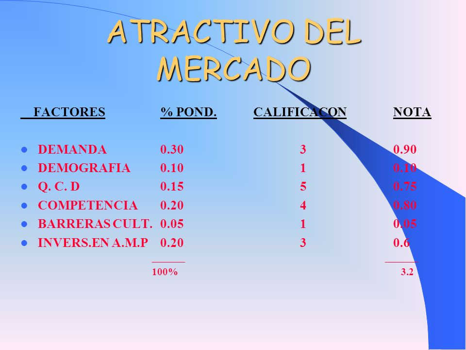 ATRACTIVO DEL MERCADO FACTORES % POND. CALIFICACON NOTA