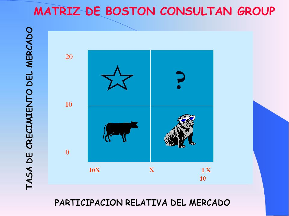 MATRIZ DE BOSTON CONSULTAN GROUP