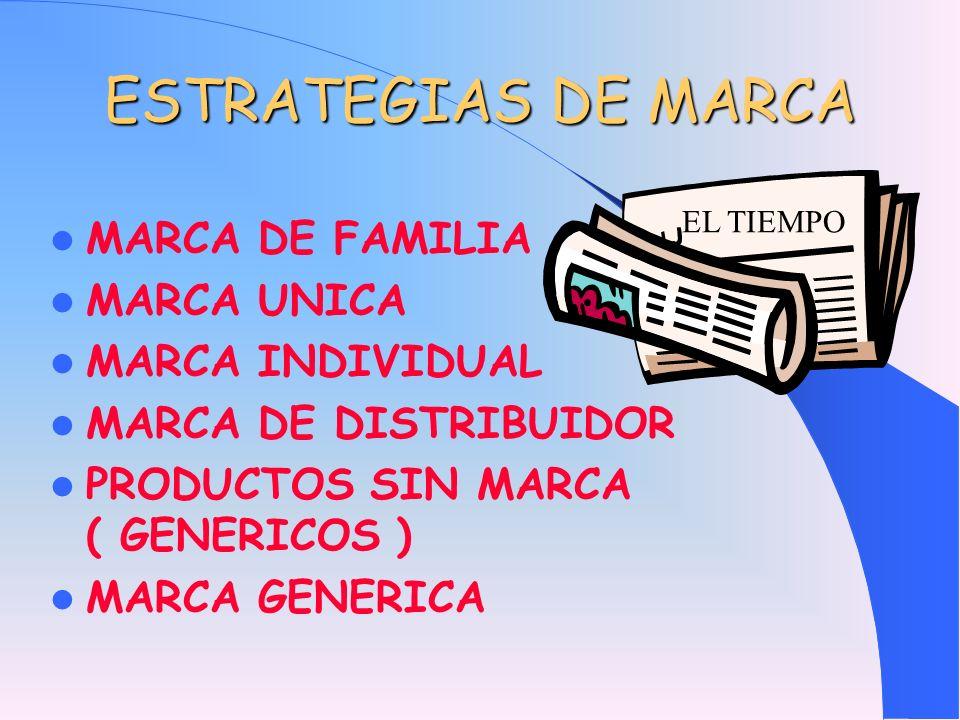 ESTRATEGIAS DE MARCA MARCA DE FAMILIA MARCA UNICA MARCA INDIVIDUAL