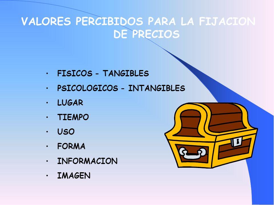 VALORES PERCIBIDOS PARA LA FIJACION DE PRECIOS