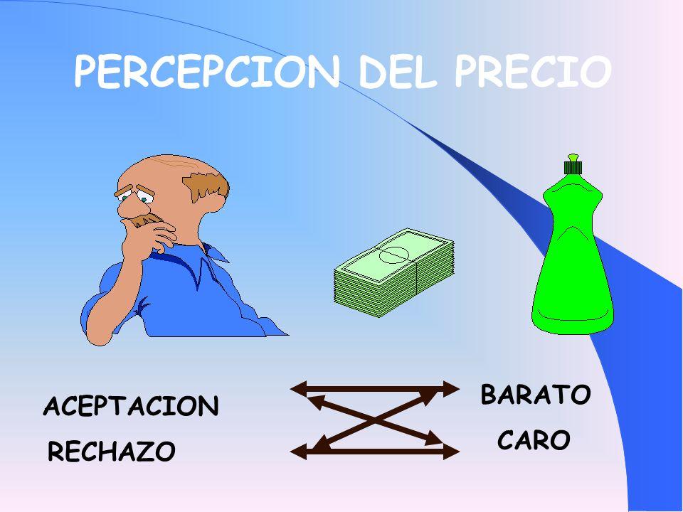 PERCEPCION DEL PRECIO BARATO ACEPTACION CARO RECHAZO