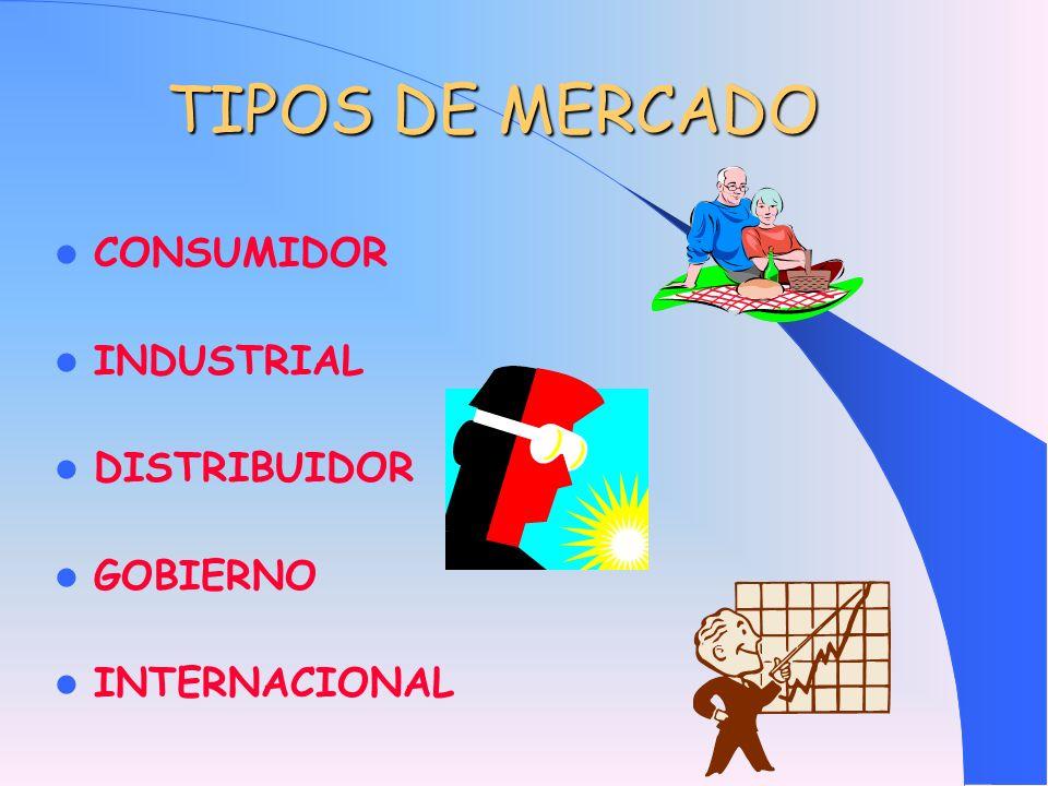 TIPOS DE MERCADO CONSUMIDOR INDUSTRIAL DISTRIBUIDOR GOBIERNO