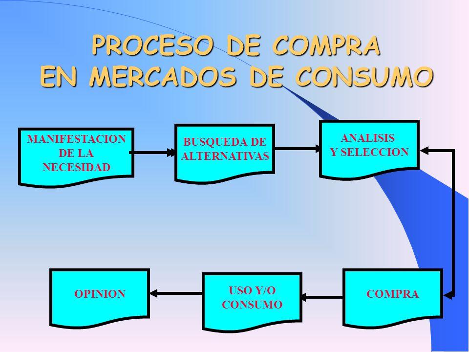 PROCESO DE COMPRA EN MERCADOS DE CONSUMO
