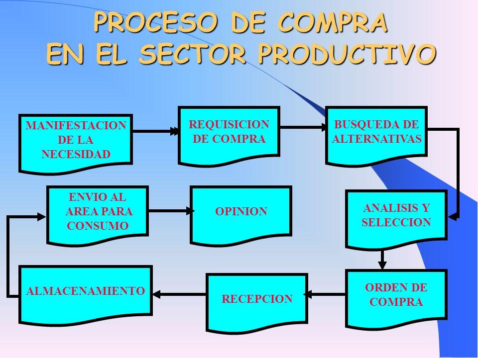 PROCESO DE COMPRA EN EL SECTOR PRODUCTIVO