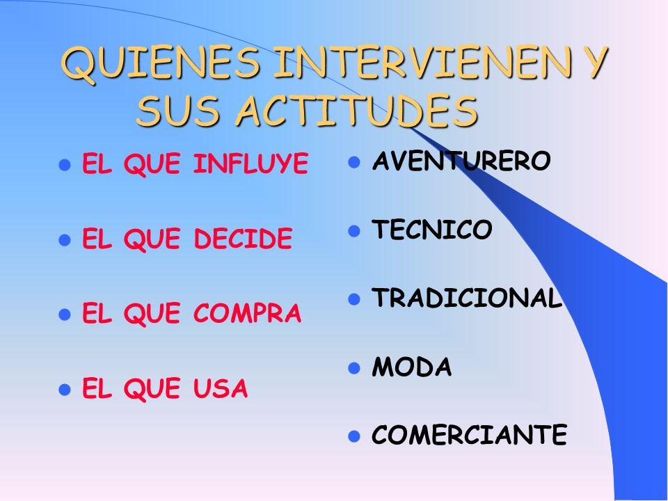 QUIENES INTERVIENEN Y SUS ACTITUDES