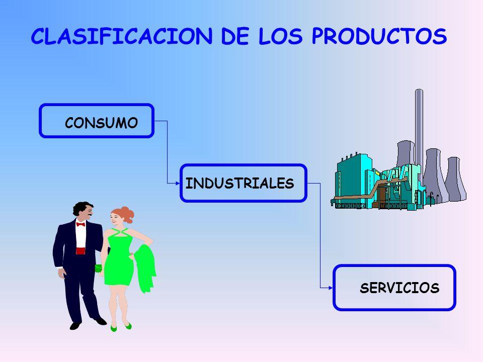 CLASIFICACION DE LOS PRODUCTOS
