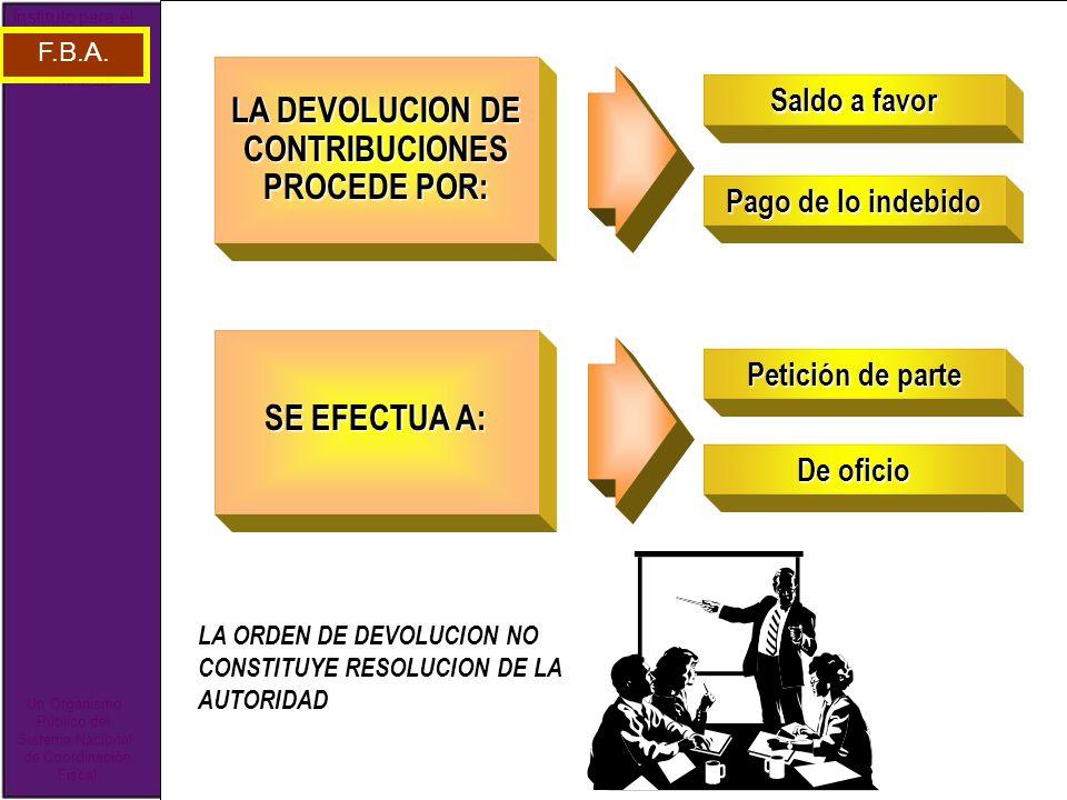 LA DEVOLUCION DE CONTRIBUCIONES PROCEDE POR:
