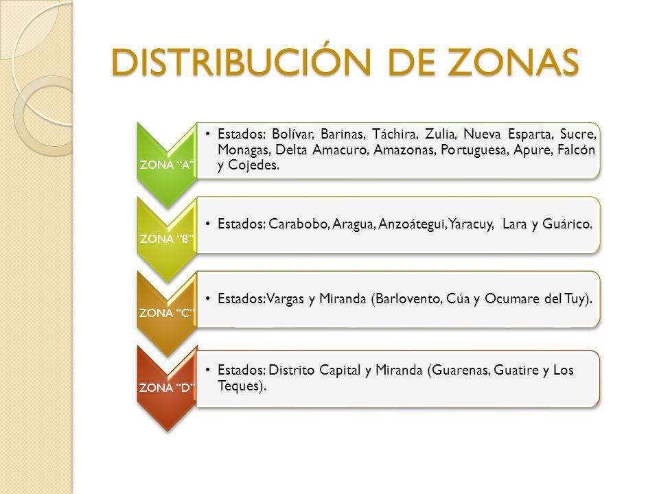 DISTRIBUCIÓN DE ZONAS ZONA A