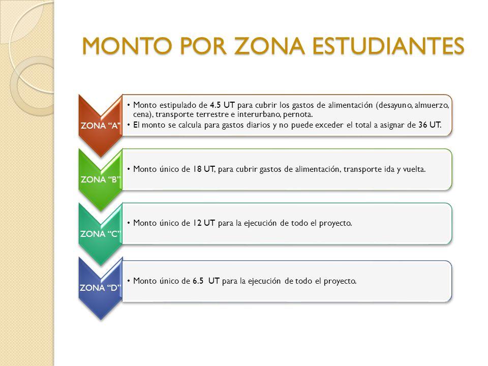 MONTO POR ZONA ESTUDIANTES