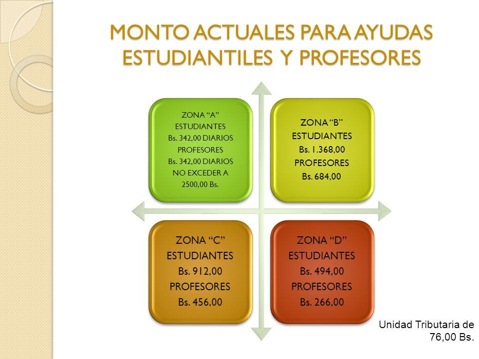 MONTO ACTUALES PARA AYUDAS ESTUDIANTILES Y PROFESORES