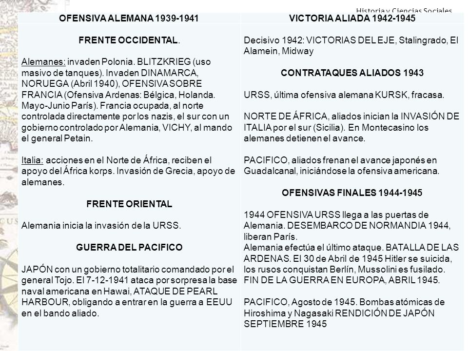OFENSIVA ALEMANA 1939-1941 VICTORIA ALIADA 1942-1945. FRENTE OCCIDENTAL.