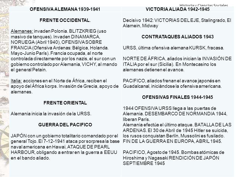 OFENSIVA ALEMANA 1939-1941VICTORIA ALIADA 1942-1945. FRENTE OCCIDENTAL.