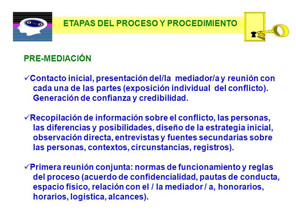 ETAPAS DEL PROCESO Y PROCEDIMIENTO
