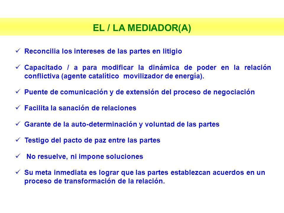 EL / LA MEDIADOR(A) Reconcilia los intereses de las partes en litigio