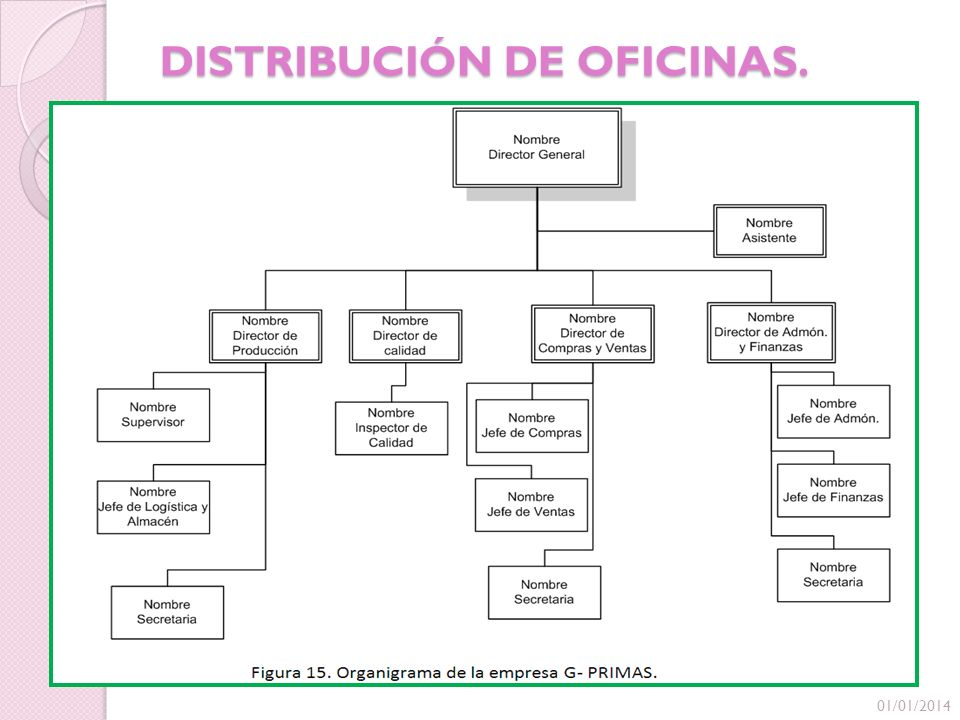 Planeaci n y dise o de instalaciones suplemento g primas for Distribucion de oficinas en una empresa