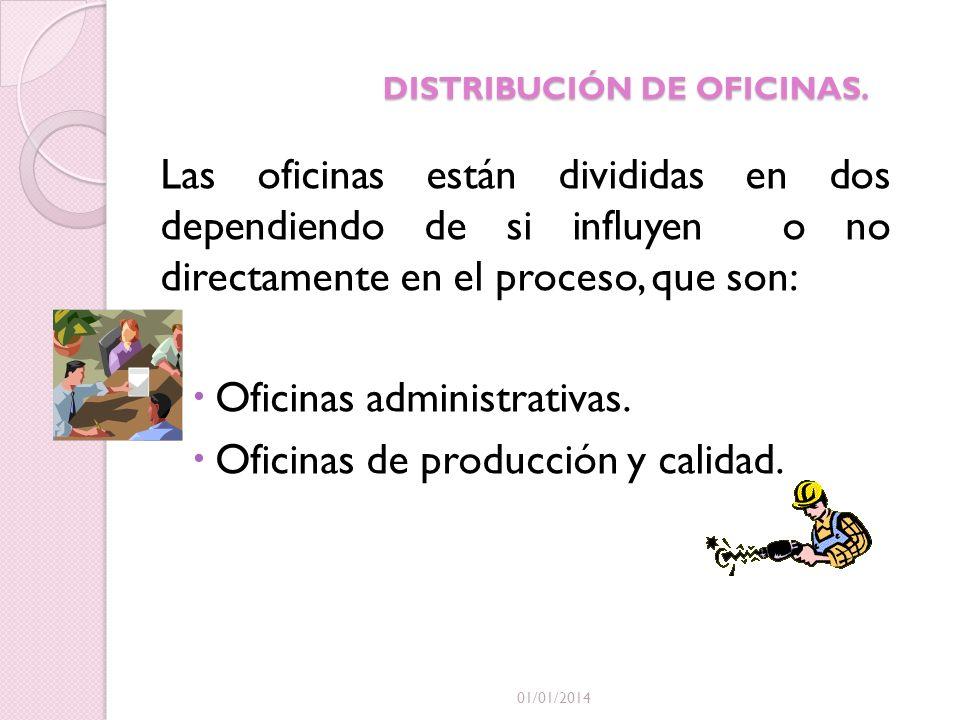 DISTRIBUCIÓN DE OFICINAS.