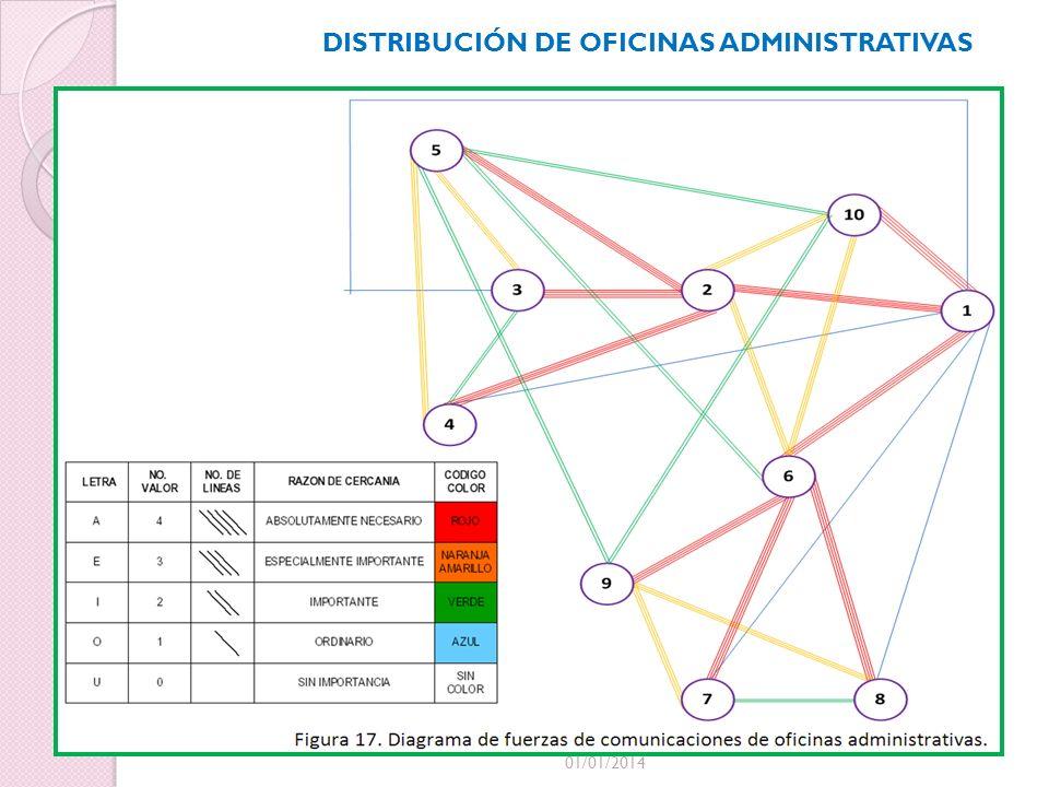 DISTRIBUCIÓN DE OFICINAS ADMINISTRATIVAS