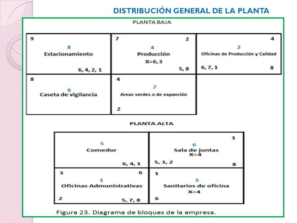 DISTRIBUCIÓN GENERAL DE LA PLANTA