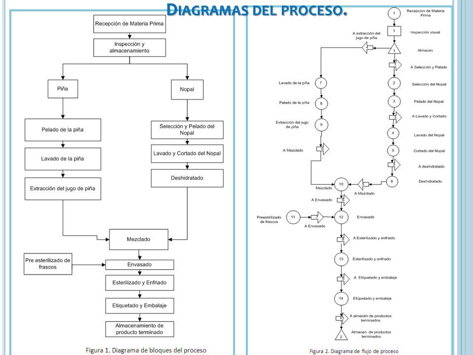 Diagramas del proceso. 23/03/2017