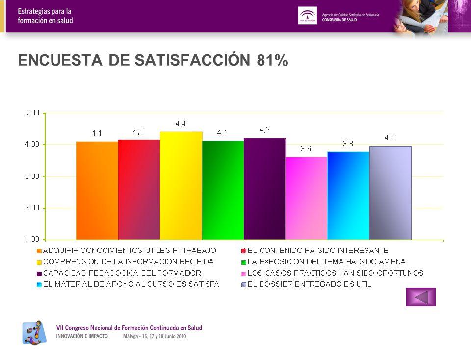 ENCUESTA DE SATISFACCIÓN 81%