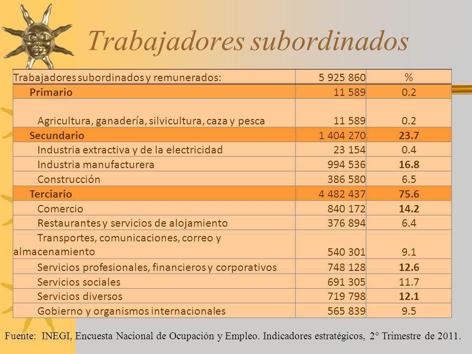 Trabajadores subordinados