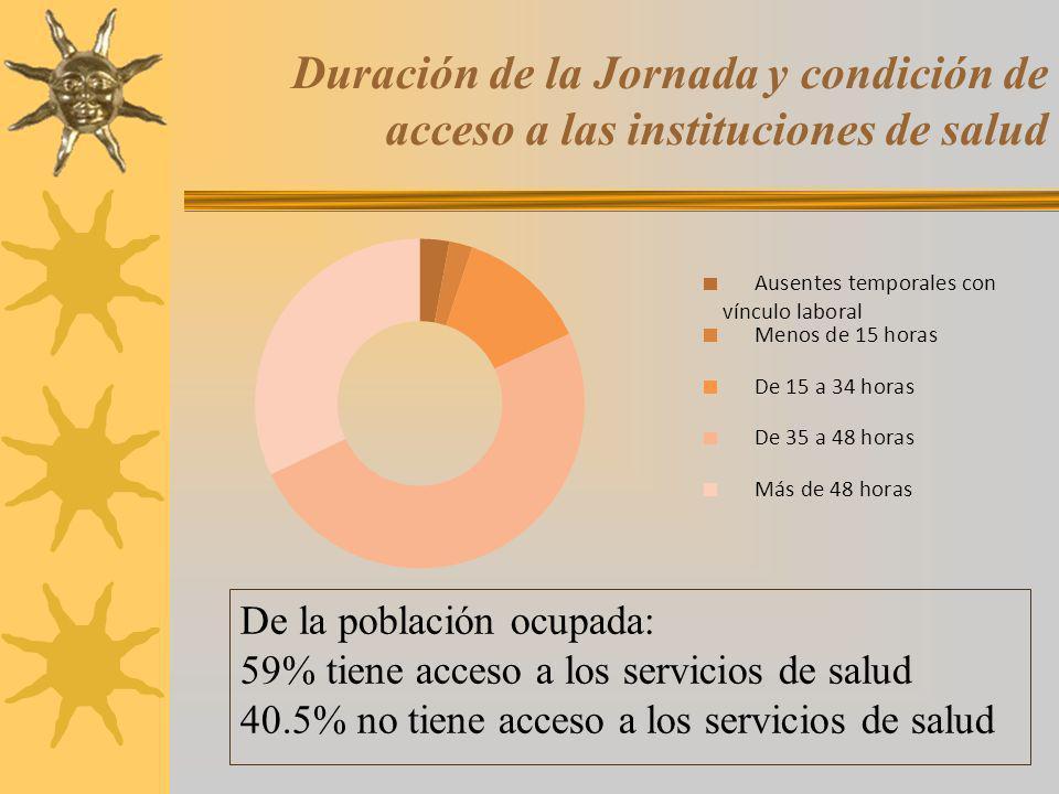 Duración de la Jornada y condición de acceso a las instituciones de salud