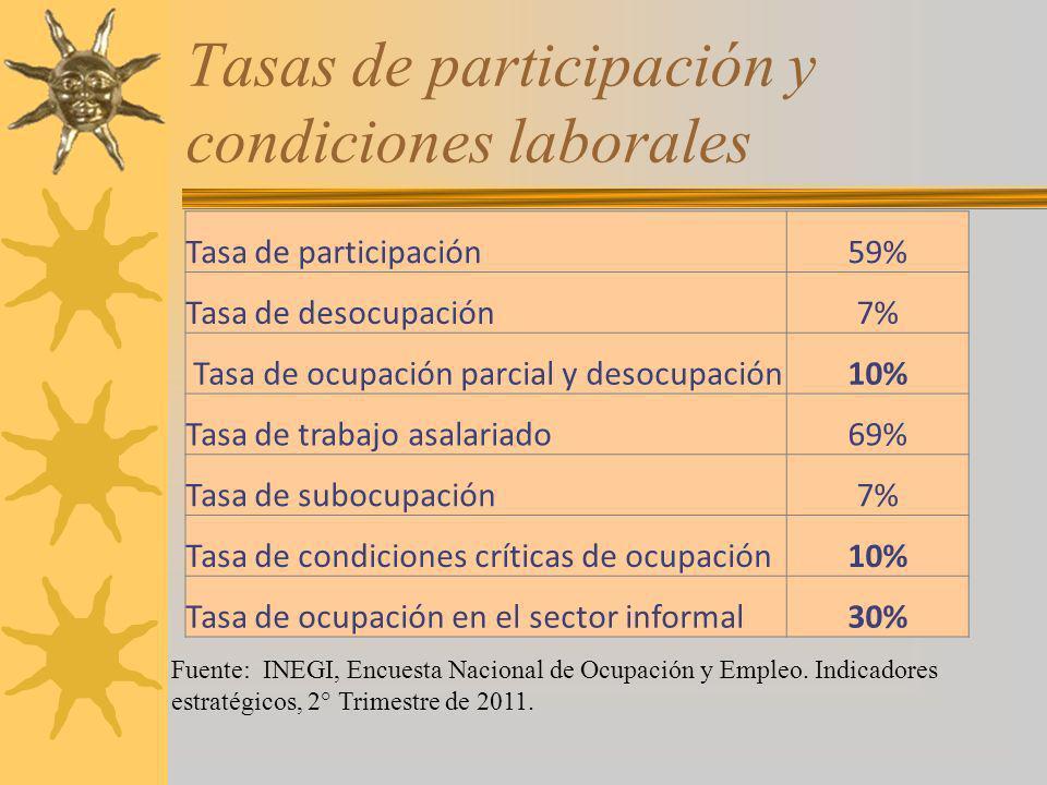 Tasas de participación y condiciones laborales
