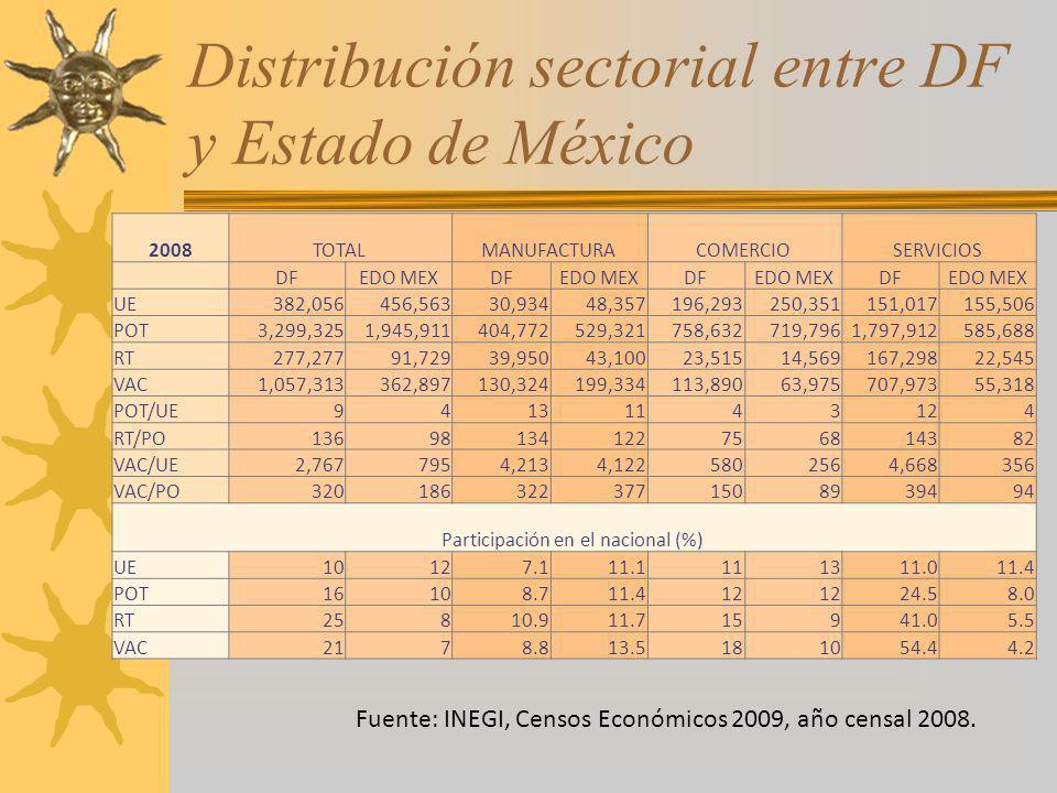 Distribución sectorial entre DF y Estado de México