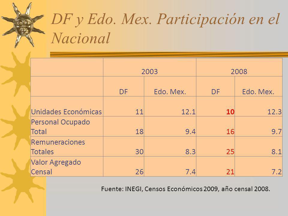 DF y Edo. Mex. Participación en el Nacional