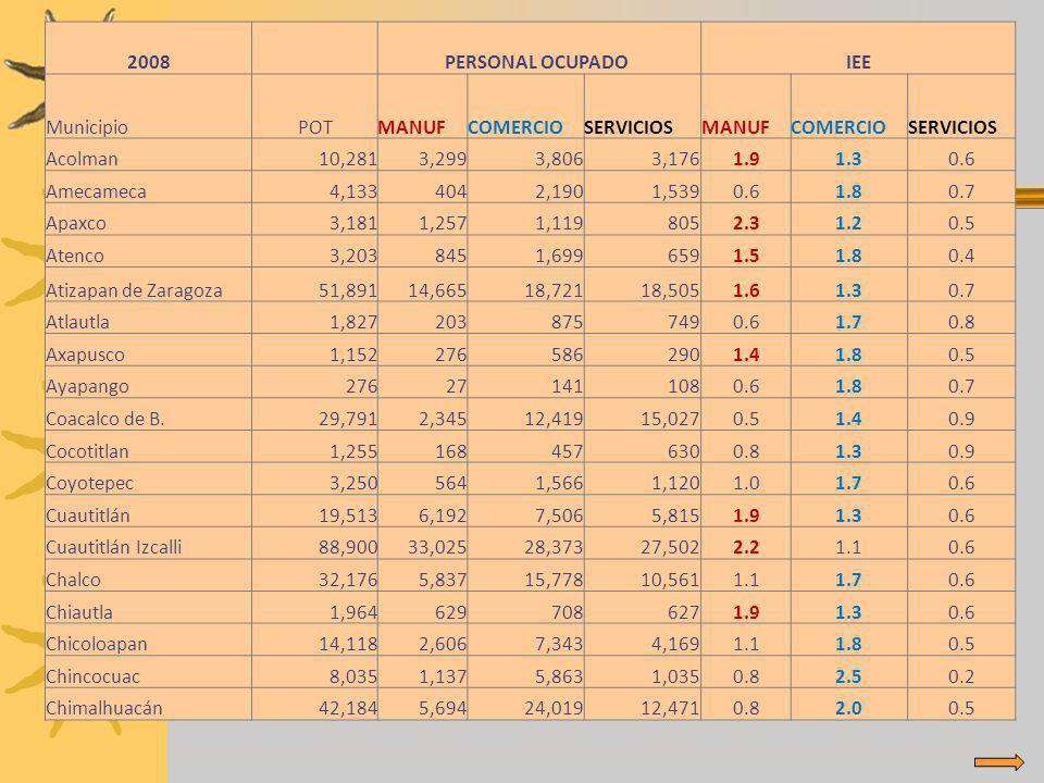 2008 PERSONAL OCUPADO IEE. Municipio. POT. MANUF. COMERCIO. SERVICIOS. Acolman. 10,281. 3,299. 3,806.