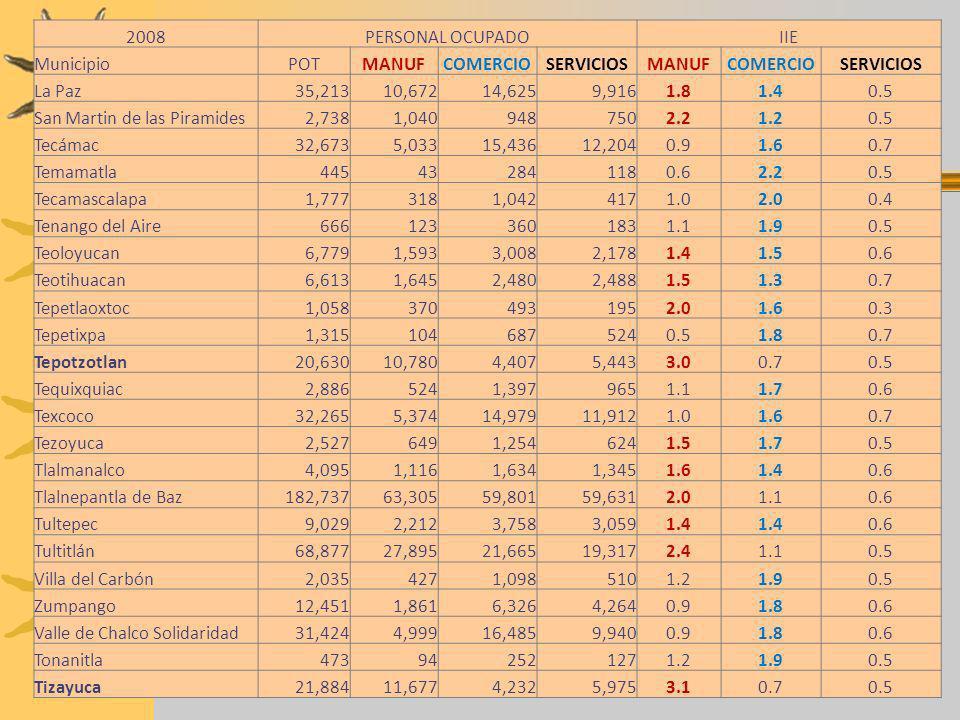 2008PERSONAL OCUPADO. IIE. Municipio. POT. MANUF. COMERCIO. SERVICIOS. La Paz. 35,213. 10,672. 14,625.